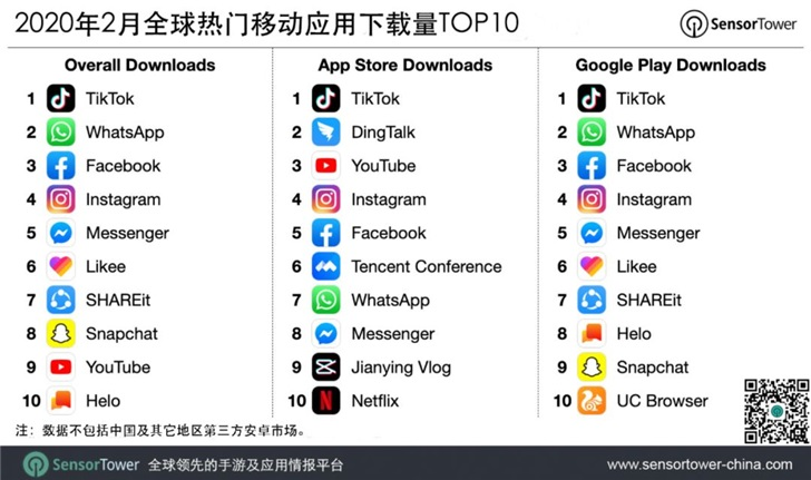 TikTok was again the most downloaded app in Feb-CnTechPost