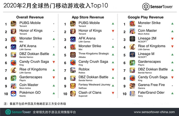 World's top 2 mobile games in terms of revenue in Feb are from Tencent-cnTechPost
