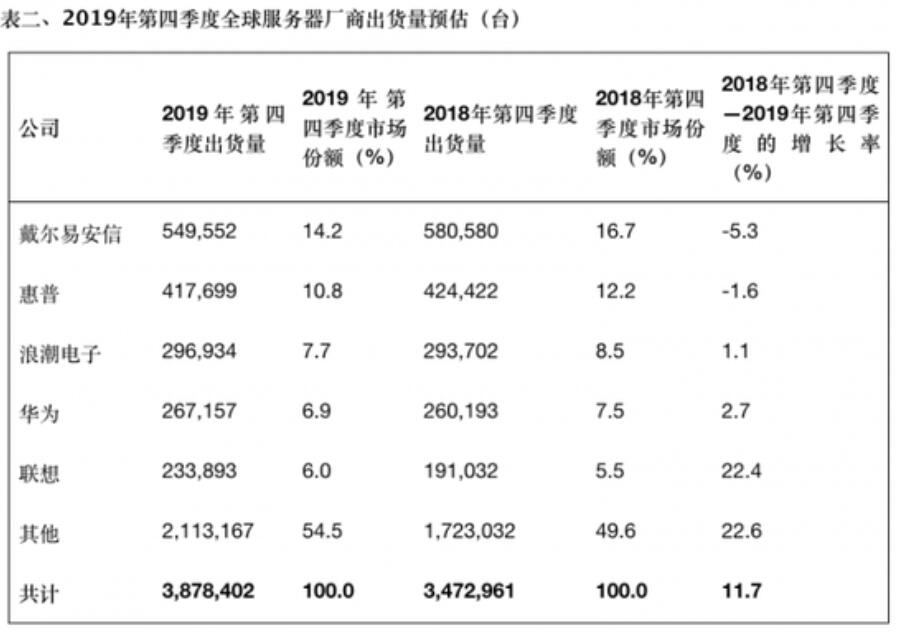 Global server shipments fall by 3.1% in 2019-cnTechPost
