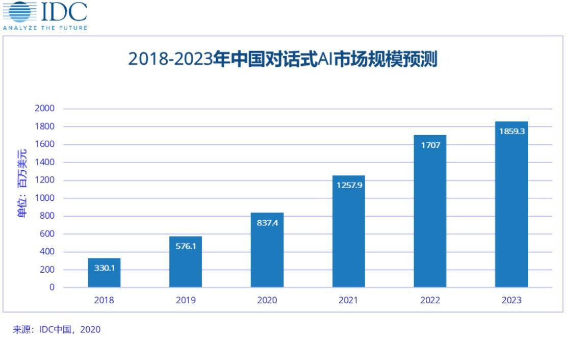 IDC: China's conversational AI market expected to reach $1.86 billion by 2023-cnTechPost