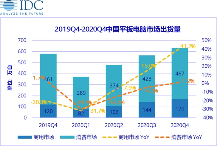 China's tablet market expected to decline by 30.1% in Q1-cnTechPost