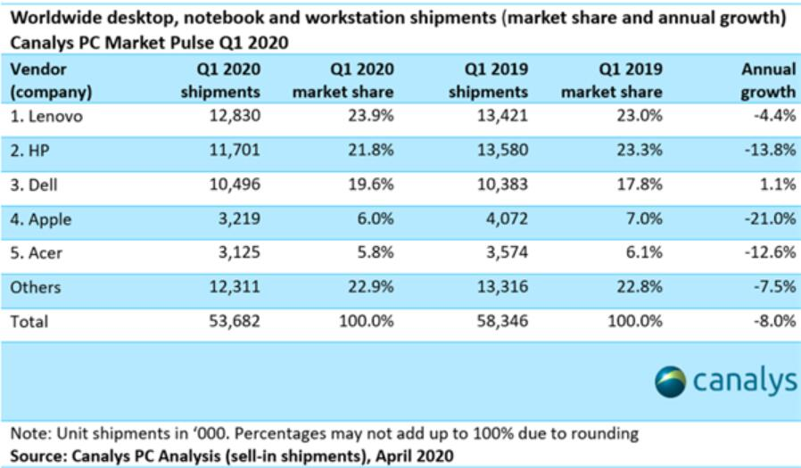 Global PC shipments fell 8% in Q1, worst since 2016-cnTechPost