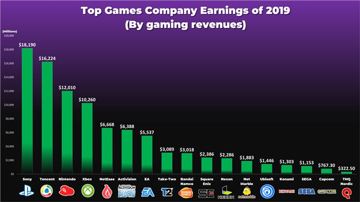 Tencent second among the most profitable gaming companies-CnTechPost