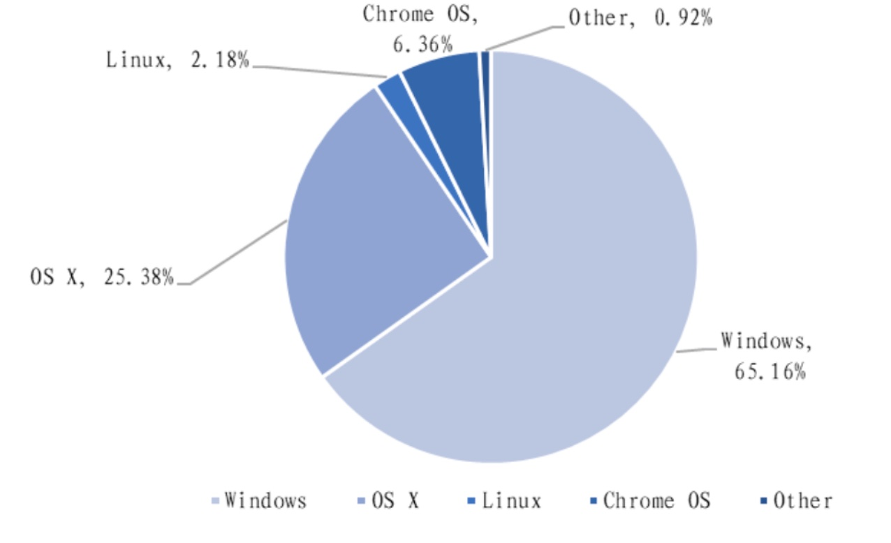 How does China-made UOS compare to Windows?-cnTechPost