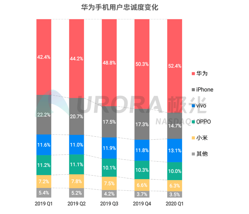 Huawei becomes most loyal brand in Android as market share grows rapidly-cnTechPost