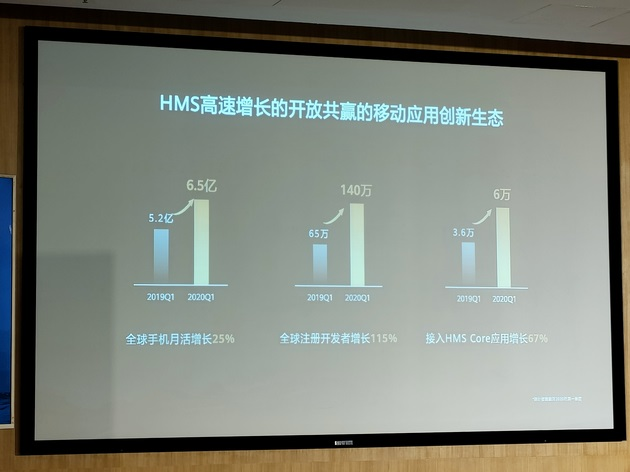 Huawei says HMS has more than 1.5 million developers worldwide-cnTechPost