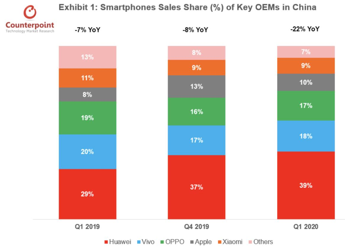 iPhone 11 best-selling model in China for seven consecutive months-CnTechPost