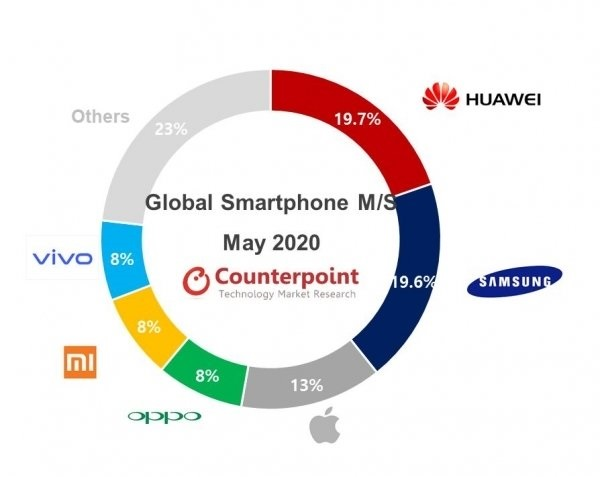 Huawei continues to lead Samsung in May as world's largest smartphone maker-cnTechPost