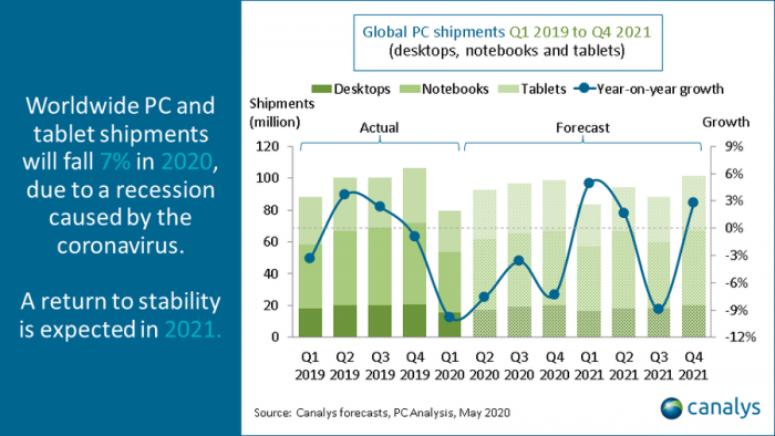 Global PC shipments not expected to return to growth until 2022-cnTechPost