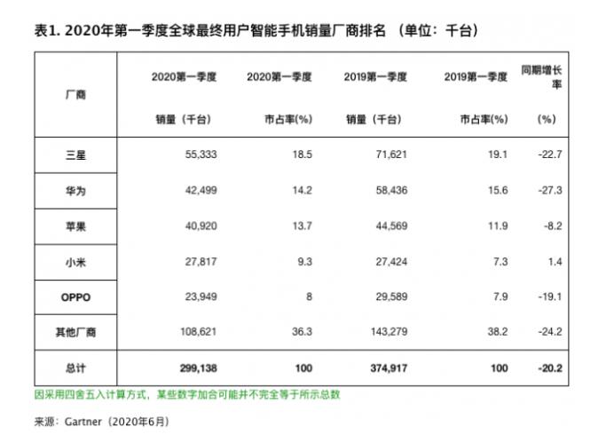 小米是全球第一季度看到增长的五大手机制造商之一