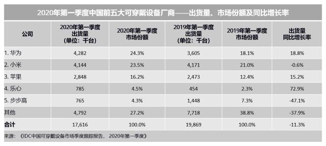 China's wearable device market down 11.3% yoy in Q1-cnTechPost