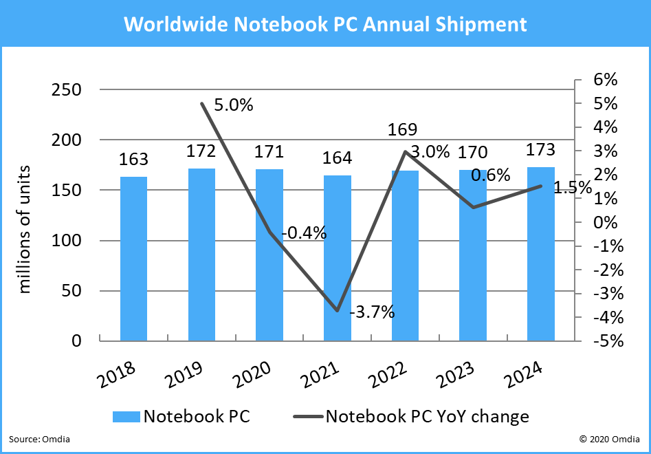 Global laptop shipments in 2020 may not be as bad as initially predicted-cnTechPost