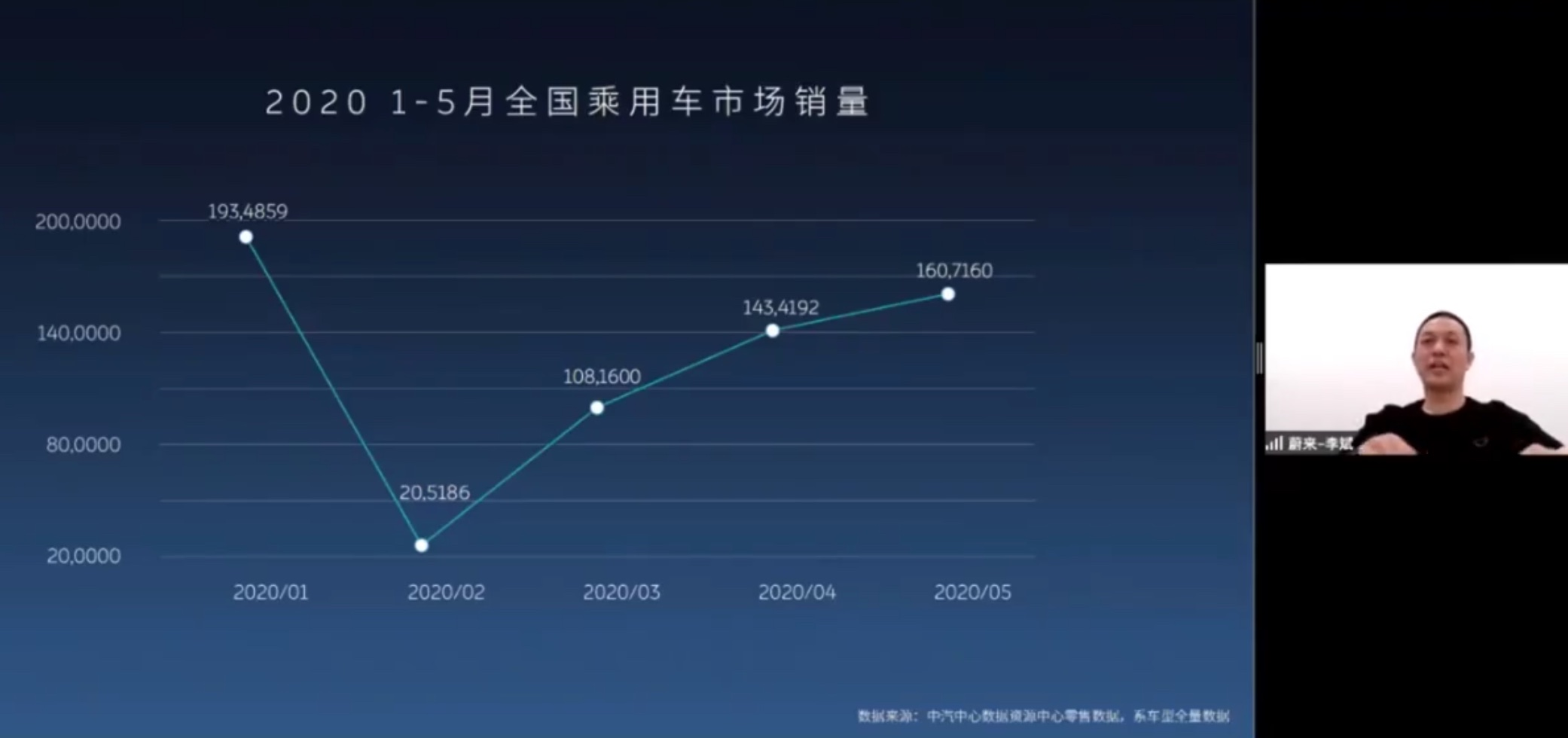 China's car sales expected to drop 10% in 2020, Nio founder says-cnTechPost