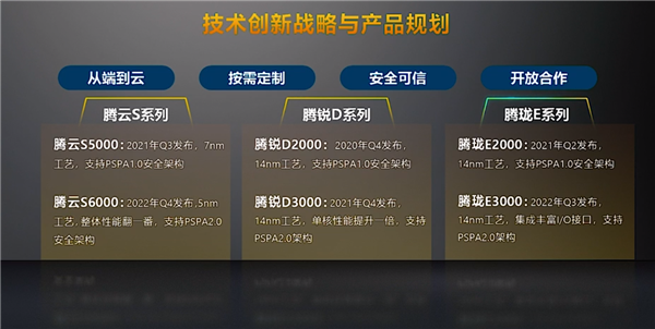 Chinese chip designer Phytium announces server CPUs based on 16nm process-CnTechPost