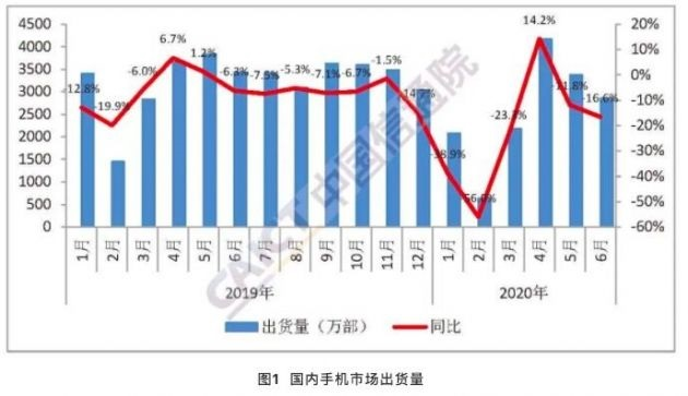 More than 60% of phones shipped in China in June were 5G phones-cnTechPost