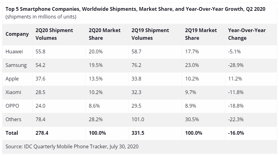 New data confirm Huawei's lead in Q2 global smartphone shipments-cnTechPost