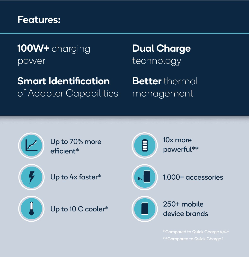 Qualcomm announces new fast charging standard that can fully charge your phone battery in 15 mins-CnTechPost