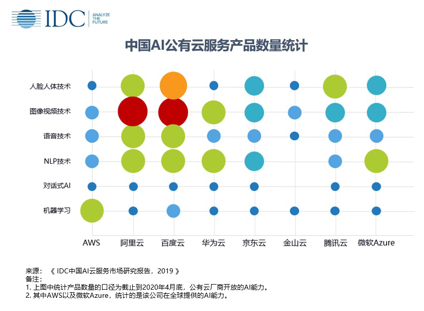 Baidu tops share of China's AI cloud services market in 2019, IDC says-CnTechPost
