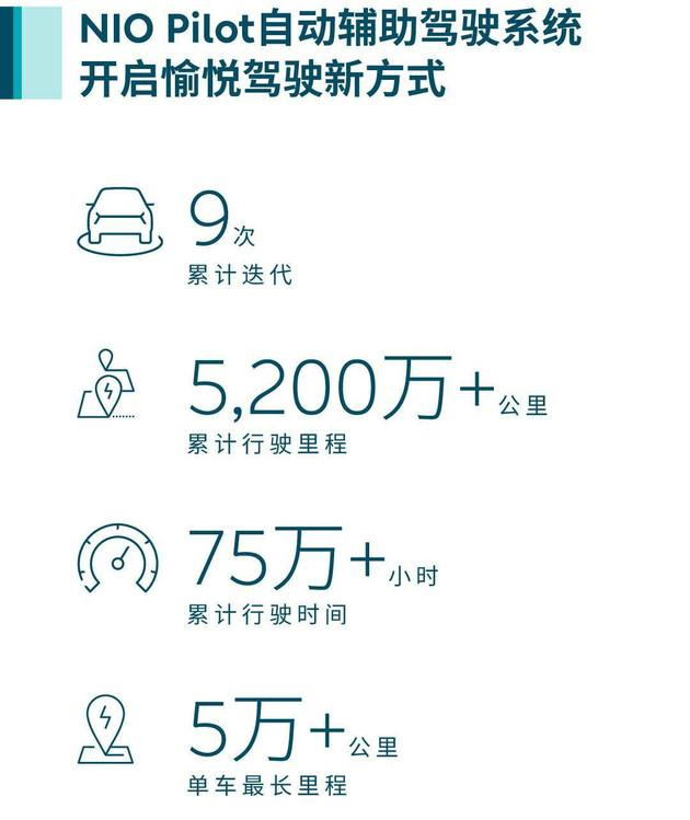 Nio says users have logged more than 800 million kilometers-CnTechPost