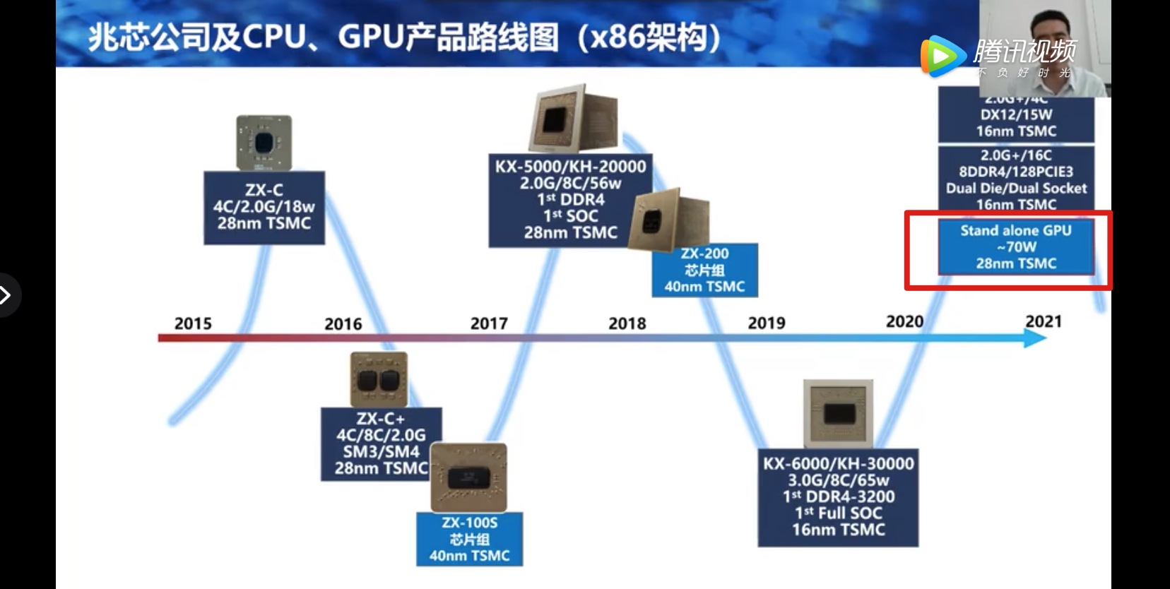 Chinese CPU maker Zhaoxin to release stand alone GPU this year-cnTechPost