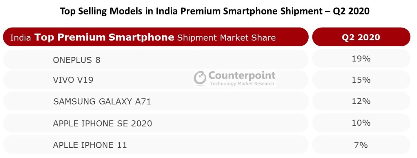 OnePlus again becomes top vendor in India's premium smartphone market-cnTechPost