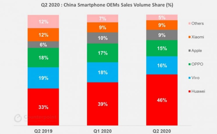 Huawei smartphone market share in China grows to record high despite overall market decline-cnTechPost
