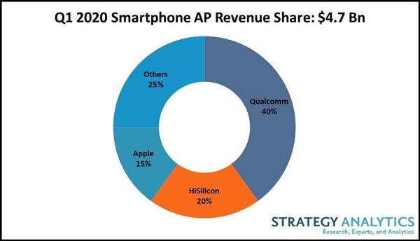 Huawei HiSilicon ranks 2nd in Q1 smartphone processor revenue-cnTechPost