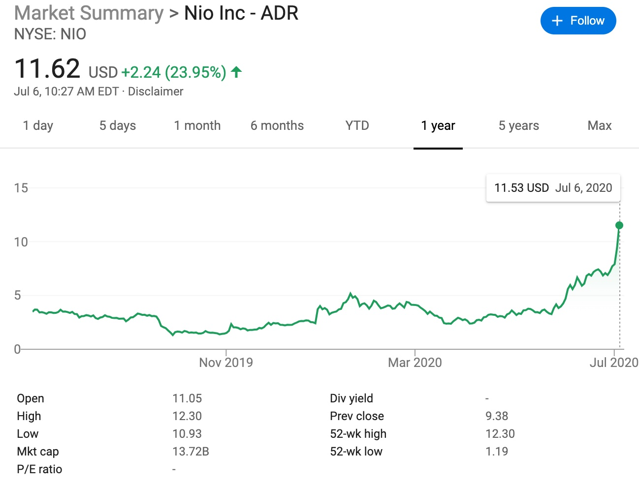Nio rises over 23% as deliveries beat expectations-cnTechPost