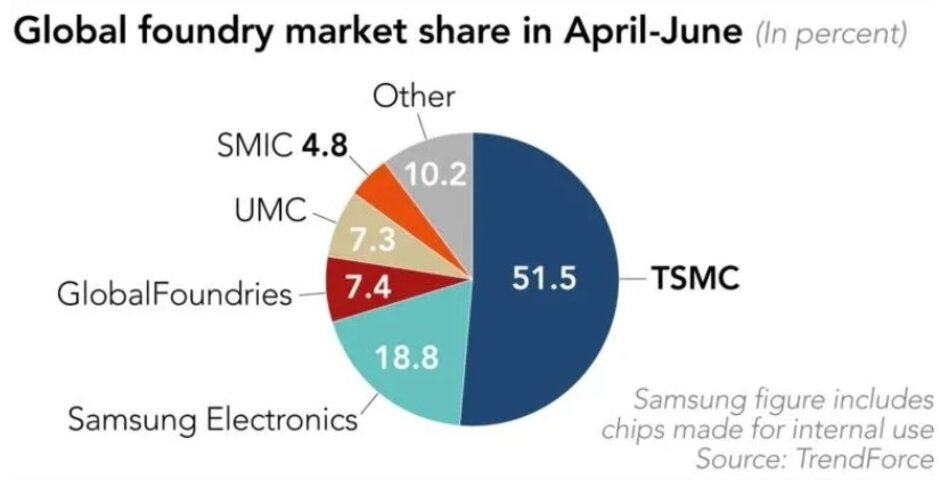SMIC ranks 5th in Q2 global foundry market share-CnTechPost
