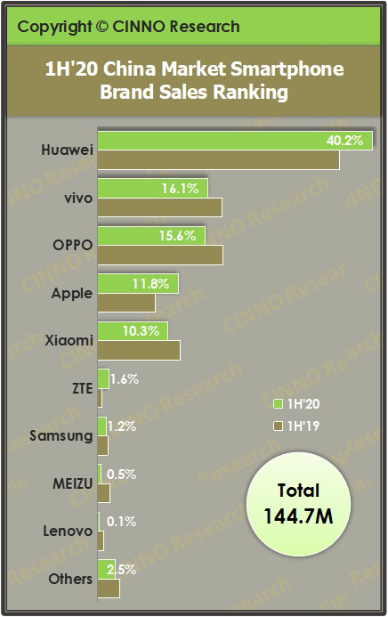Huawei and Honor takes 40% of China's smartphone market in H1-cnTechPost
