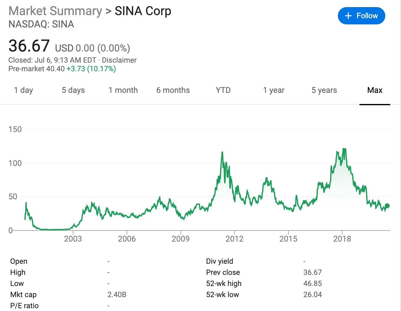 Sina shares surge 10 percent pre-market after receiving 'privatization' offer-CnTechPost