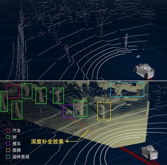 Alibaba's autopilot upgrade gives LiDAR recognition more than 3x improvement-CnTechPost