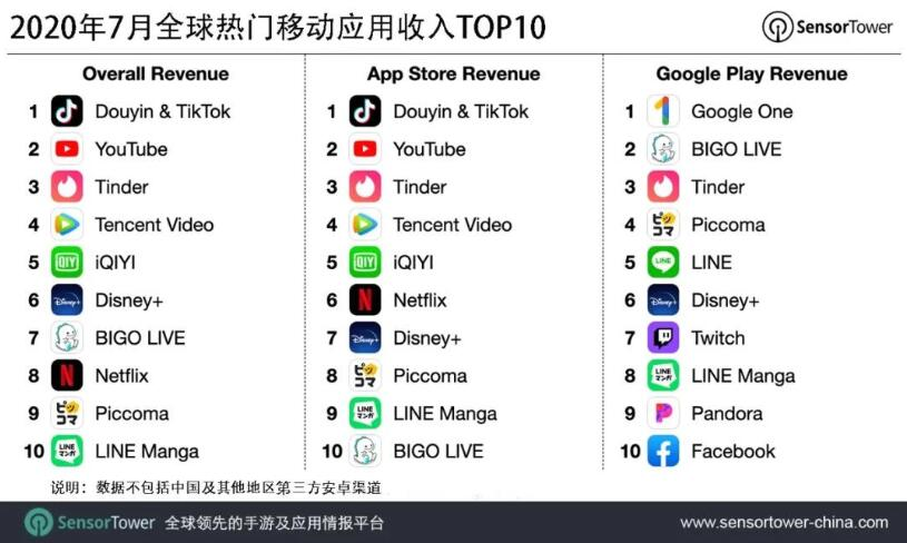 TikTok & Douyin remains No. 1 in global mobile app revenue in July-cnTechPost