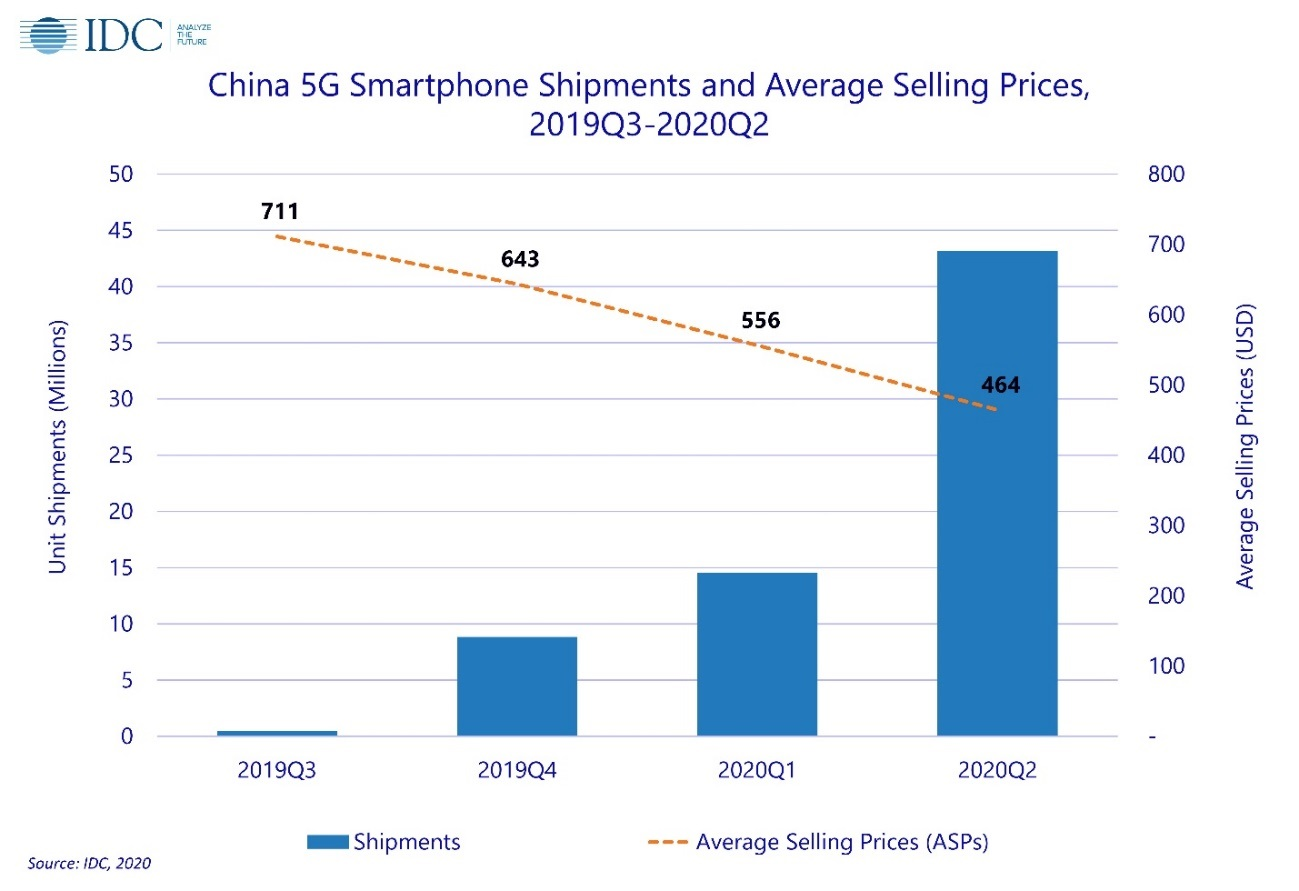 China ships 43 million 5G phones in Q2, more than half of which use Huawei HiSilicon chips-cnTechPost