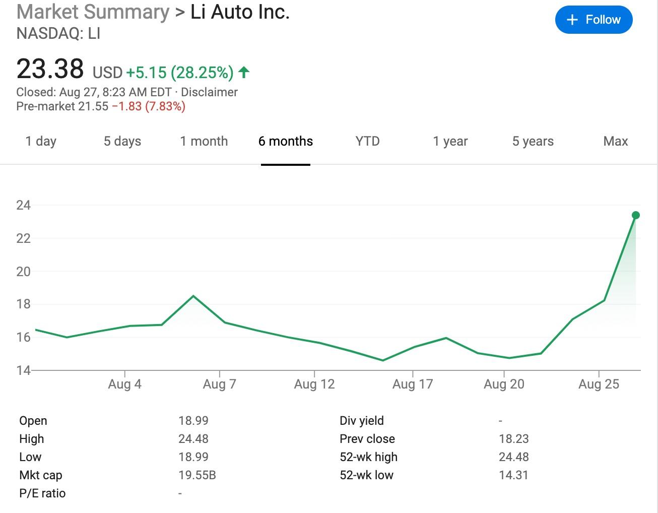 NIO, LI Auto shares surge as Wall Street banks turn bullish-cnTechPost