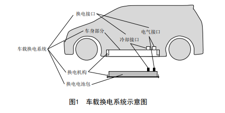China's first battery swap standard led by NIO and BAIC passes review-CnTechPost