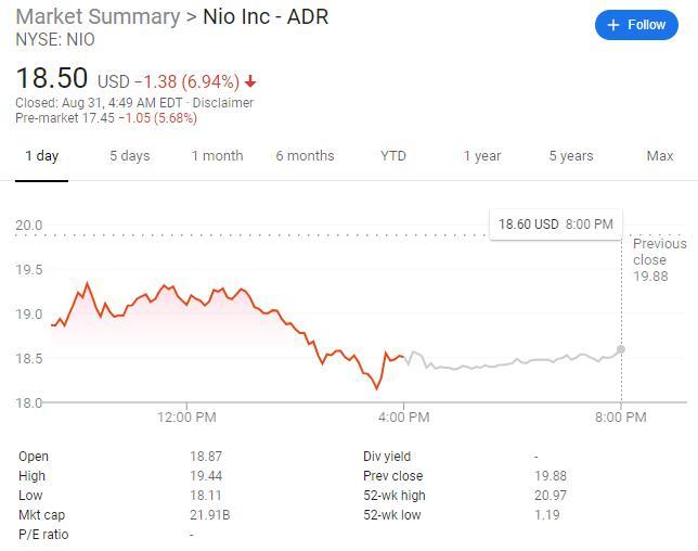 NIO boosts share sale by 18% amid EV stock frenzy, raising $1.7 billion-cnTechPost