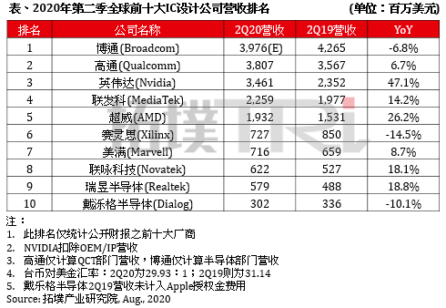 Huawei's HiSilicon drops out of world's top 10 IC designers-CnTechPost