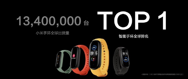 Xiaomi Band sees 13.4 million global shipments in H1, ranking first in the world-cnTechPost