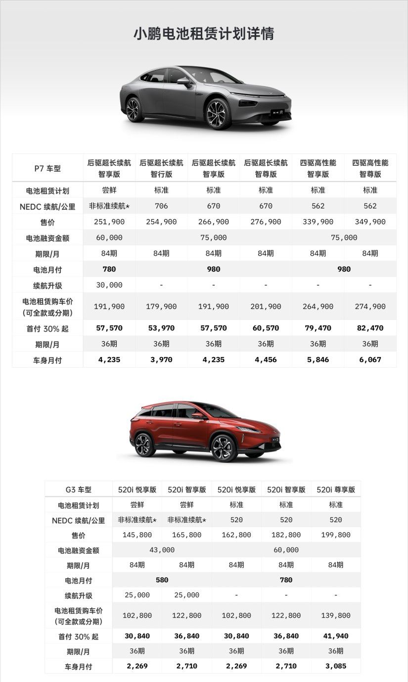 NIO and Xpeng both offer battery rental services, what's the difference between the two?-CnTechPost