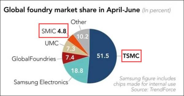 SMIC achieves breakthrough in '7nm process'-cnTechPost