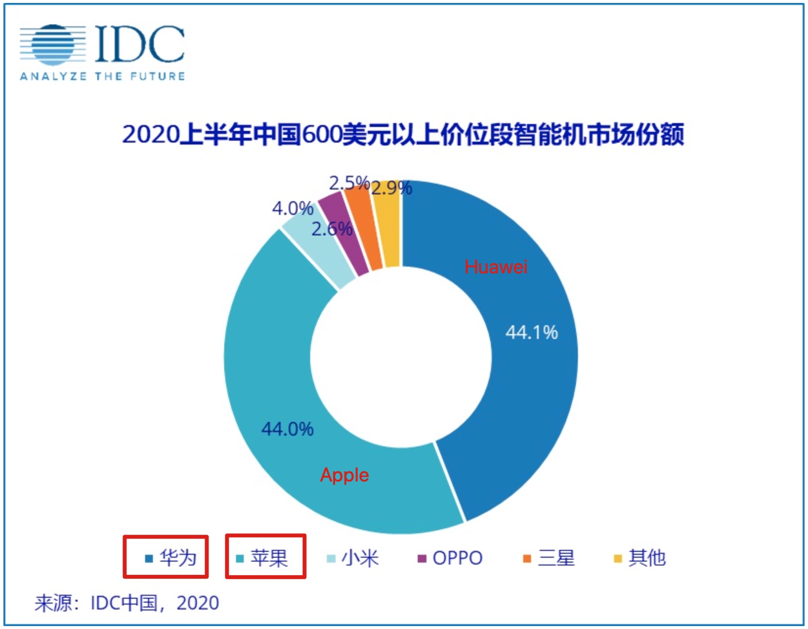 IDC expects Apple and Huawei to capture 88% of China's high-end smartphone market-CnTechPost