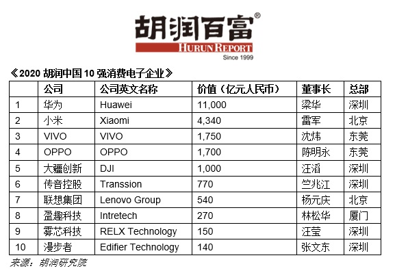 Huawei is China's most valuable consumer electronics company on Hurun list-cnTechPost