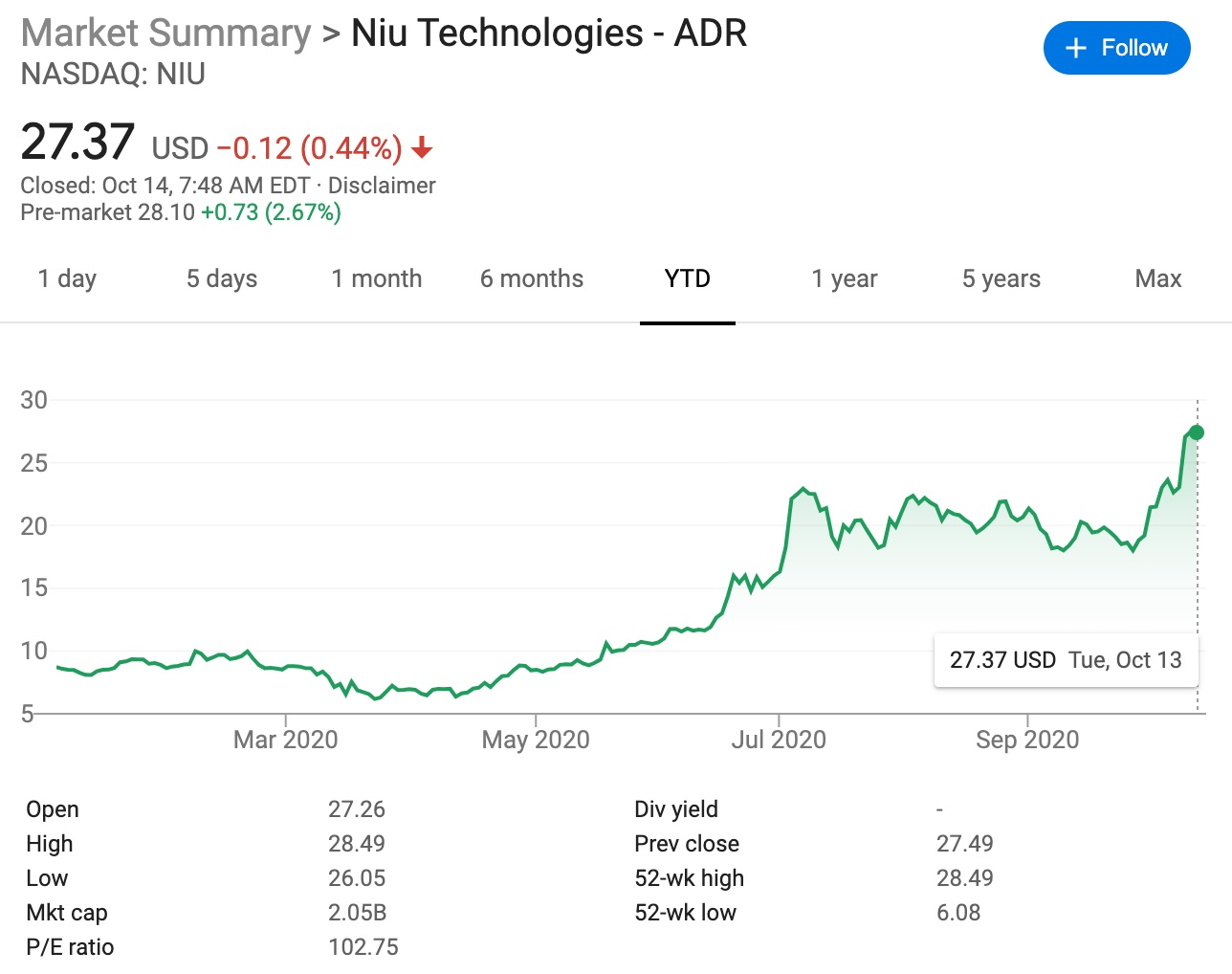 CICC initiates coverage of Niu Technologies with Outperform rating and $31 price target-CnTechPost