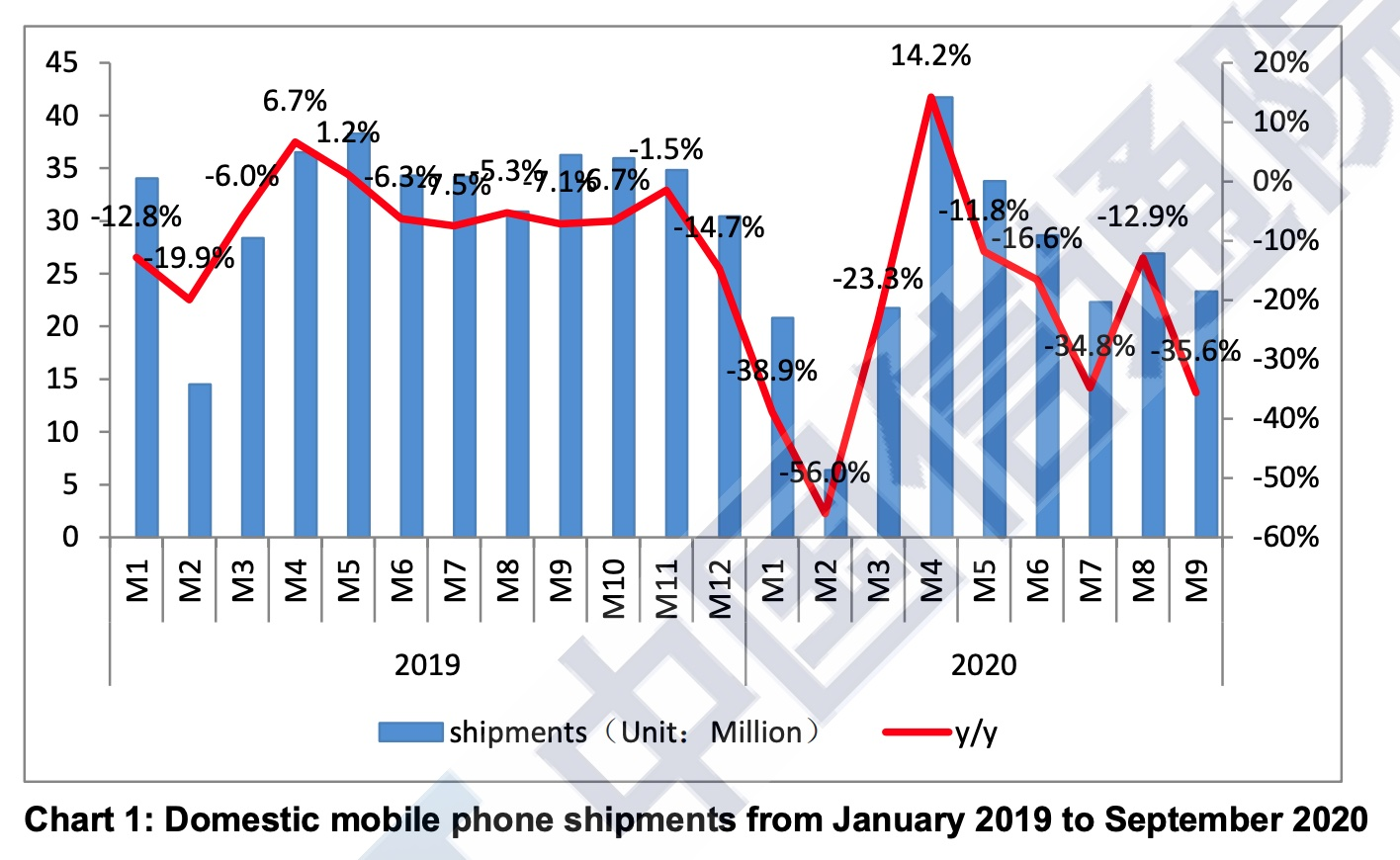 China's mobile phone shipments down 35.6% yoy in Sept to 23.3 million units-CnTechPost