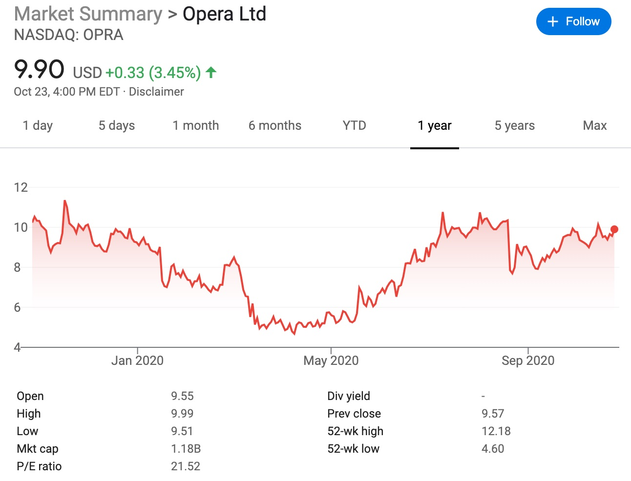 Chinese company increases its stake in Opera by 8.47% to become controlling shareholder-CnTechPost