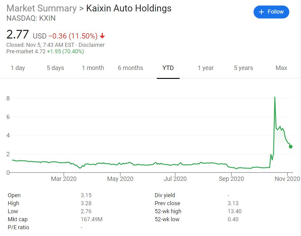 Kaixin Auto up 70% pre-market as it announces its subsidiary's proposed merger with Haitaoche-CnTechPost