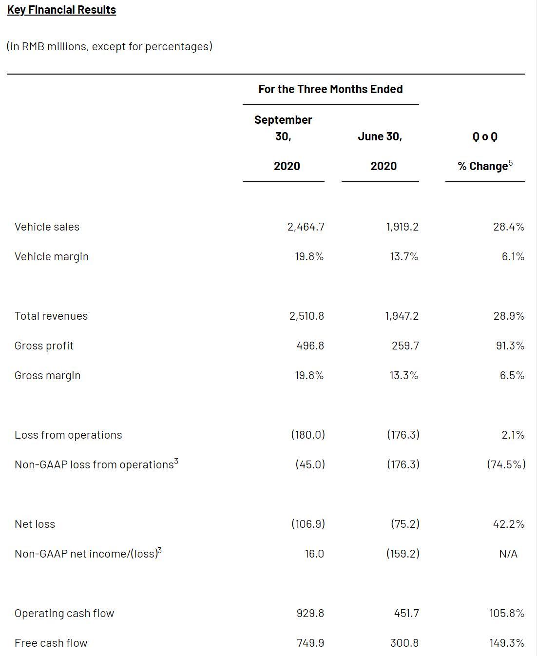 Li Auto Q3 revenue beats estimates, shares surge about 20% pre-market-cnTechPost