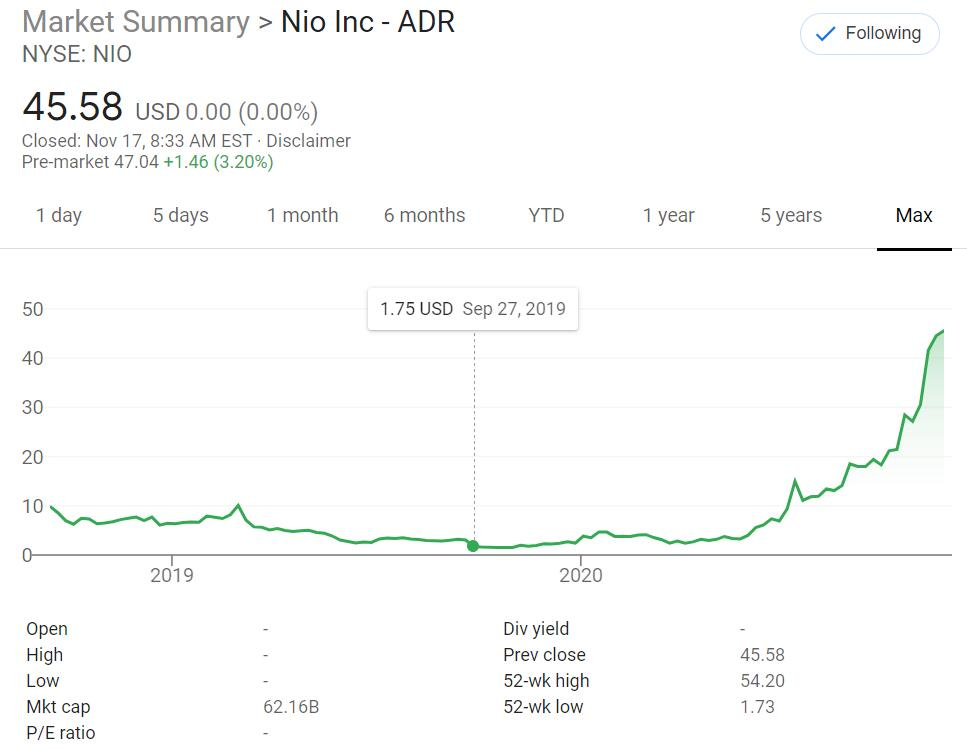 Hillhouse Capital, which liquidated NIO at its lowest point, re-bought big in Q3-CnEVPost