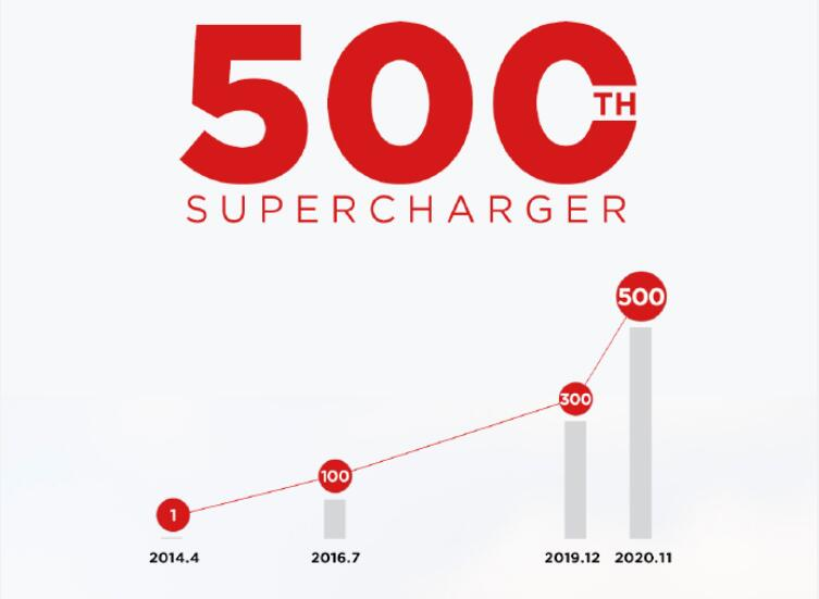 Tesla launches 500th supercharger station in Chinese mainland-CnTechPost